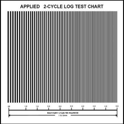 Resolution 2-Cycle Log Test Chart (T-61)